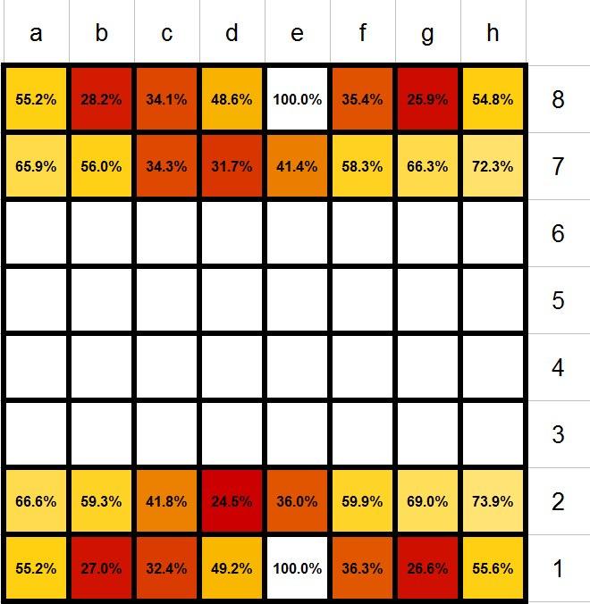 Выживаемость фигур в шахматах