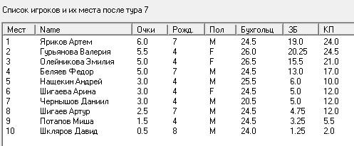Итоговая таблица